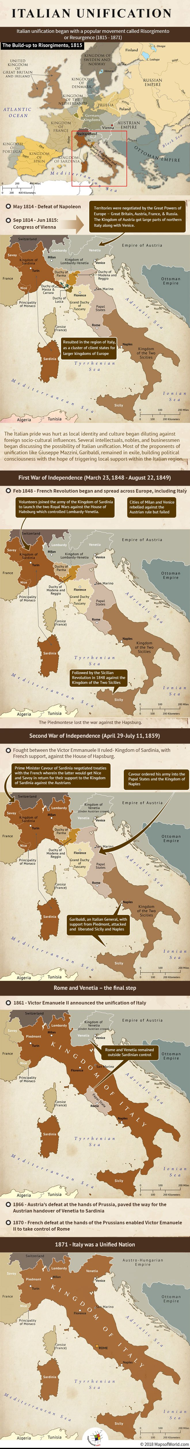 Infographic and Maps - How Italy was Unified