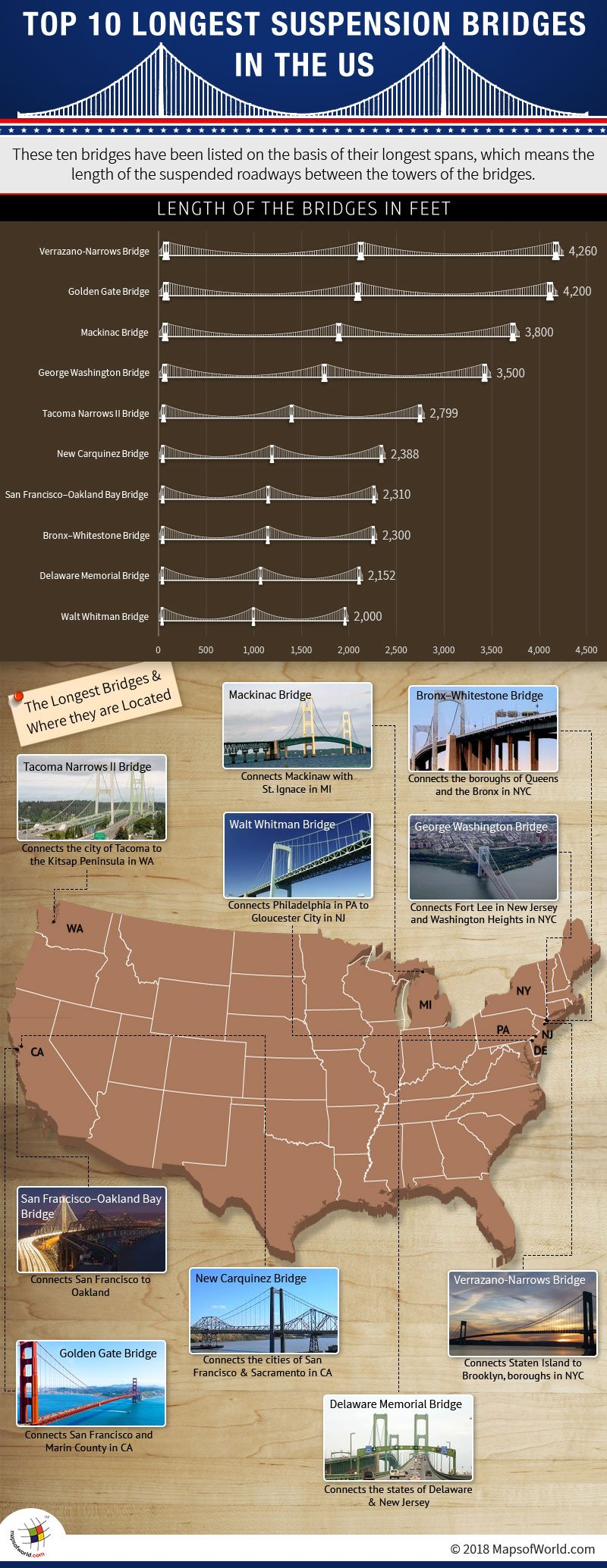 Infographic with Map of top ten longest suspension bridges