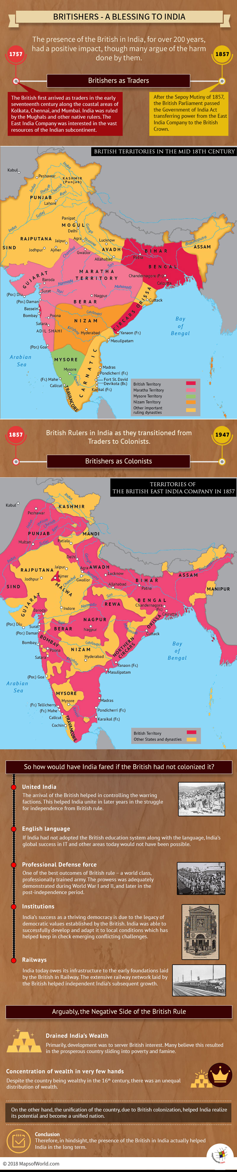 Infographic on British Rule in India