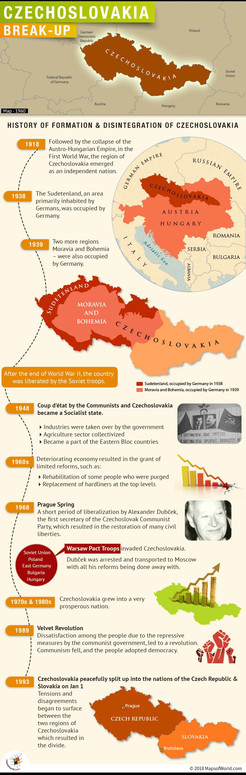 Infographic on Czechoslovakia, its history and disintegration
