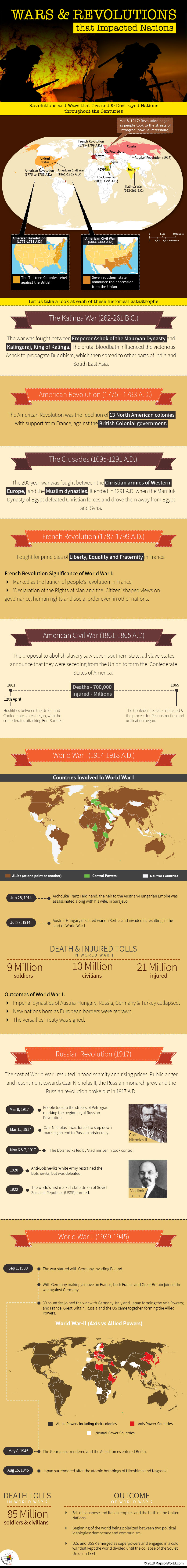 Infographic describing significant Wars and Revolutions of history