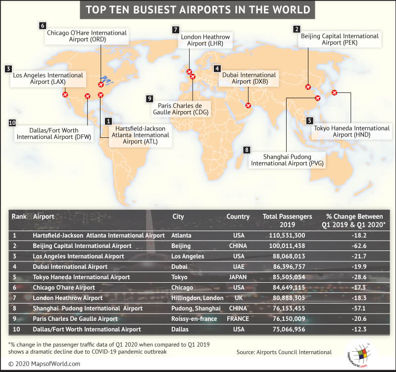 Map Highlightting the Top 10 Busiest Airports in the World
