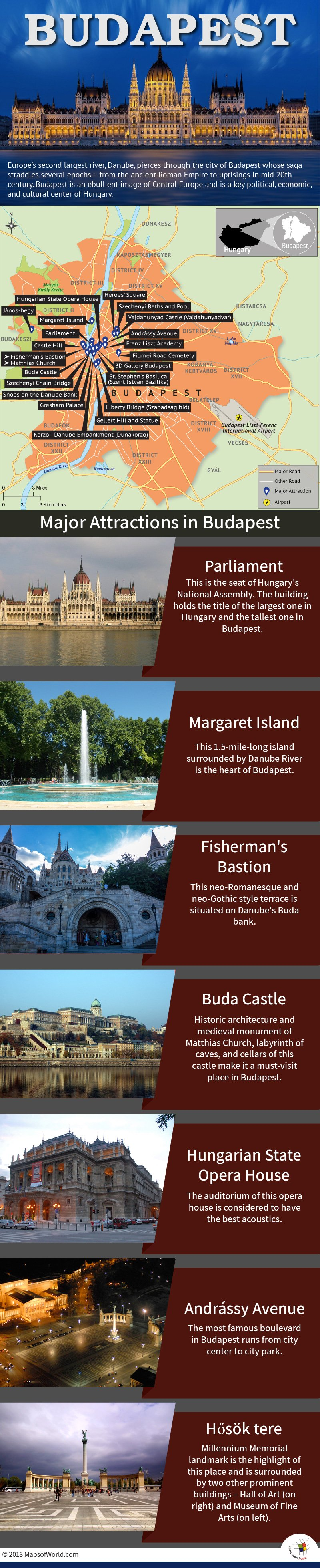 Infographic Depicting Budapest Tourist Attractions