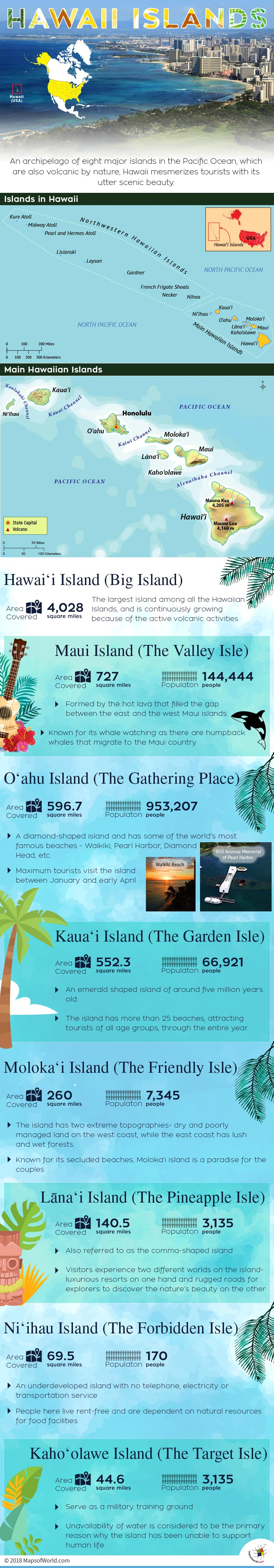 Infographic describing Hawaii Islands