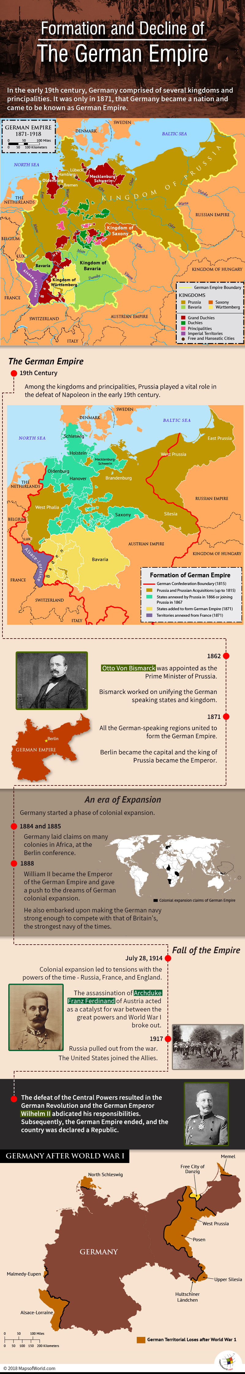Infographic elaborating history of Germany