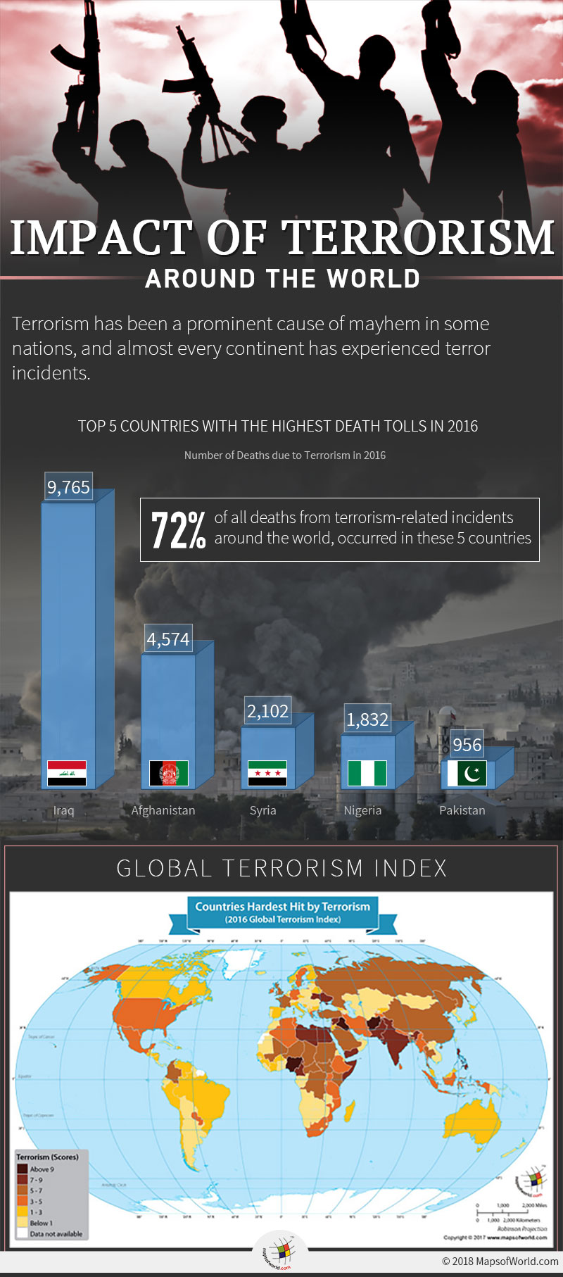 Infographic elaborating Impact of Terrorism