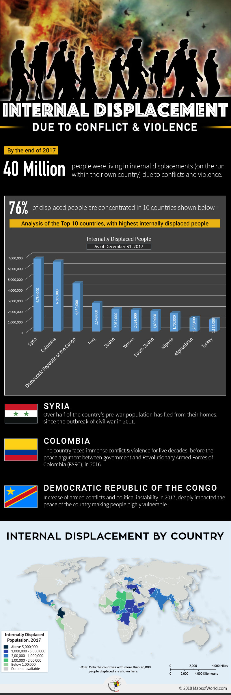 Infographic highlighting the issue of Internal Displacement in countries