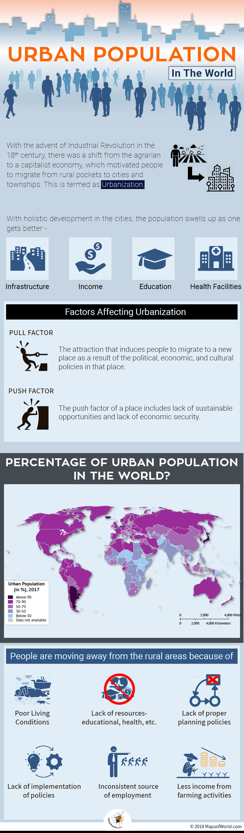 Infographic elaborating Global Urban Population