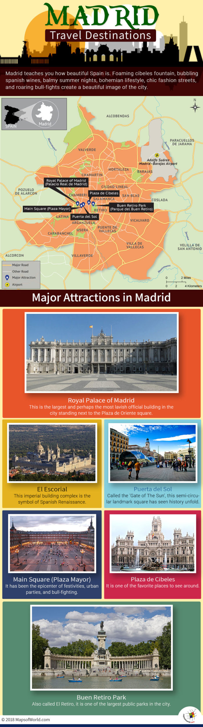 Infographic Depicting Madrid Tourist Attractions