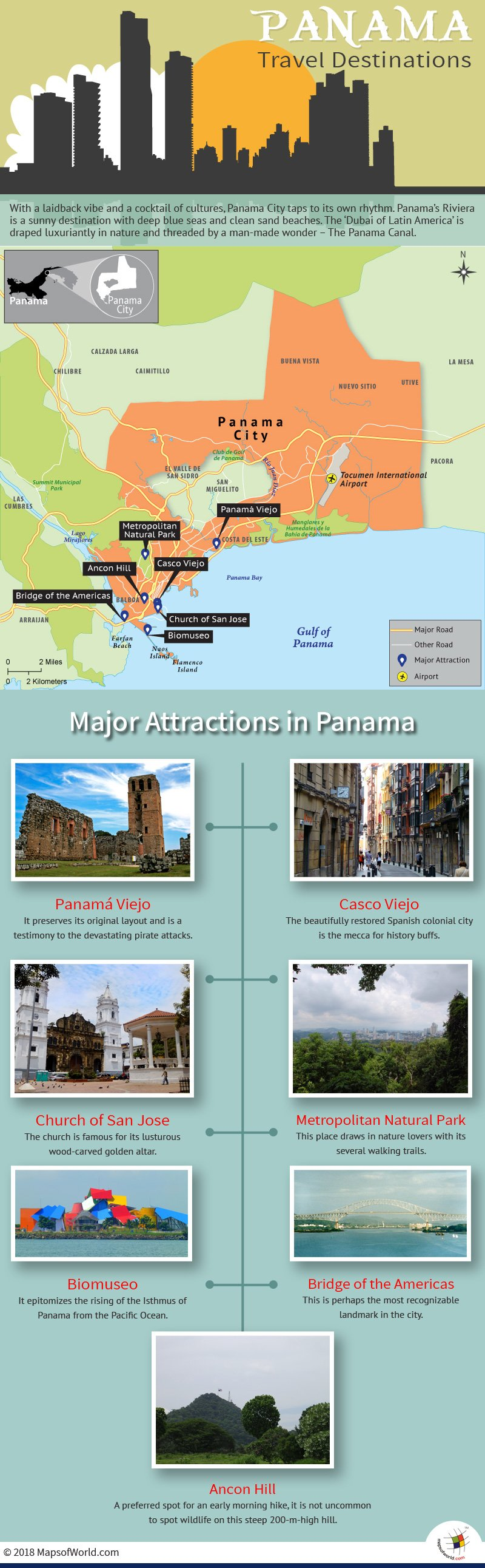 Infographic Depicting Panama City Tourist Attractions