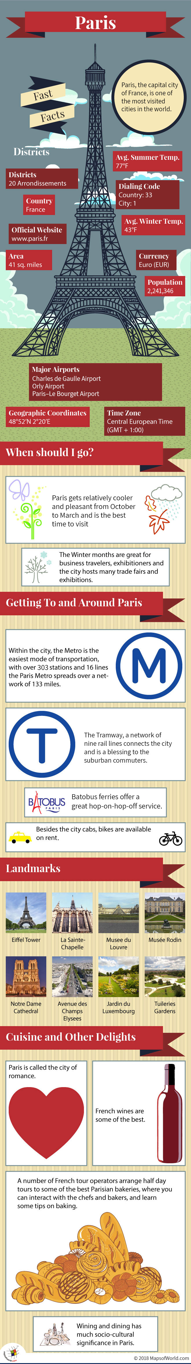 Infographic Depicting Paris Fast Facts