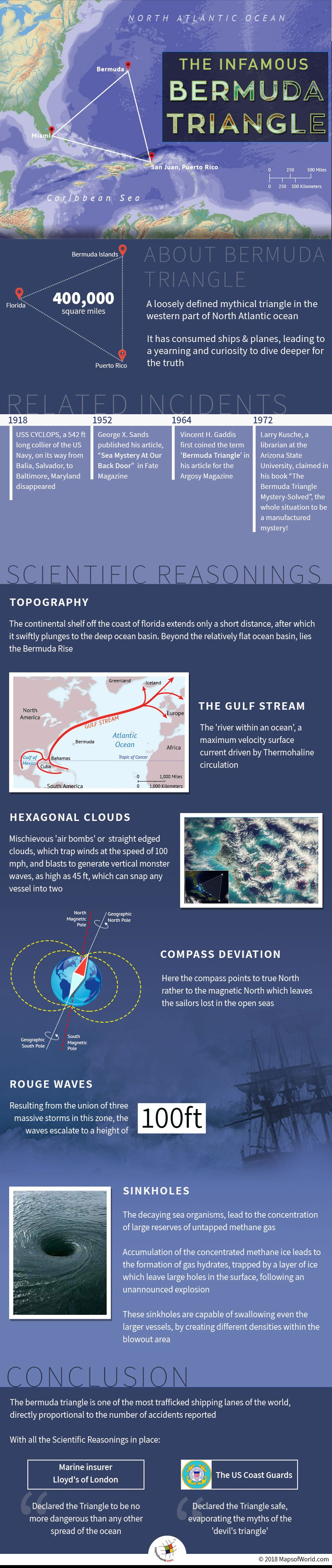 Infographic elaborating Bermuda Triangle