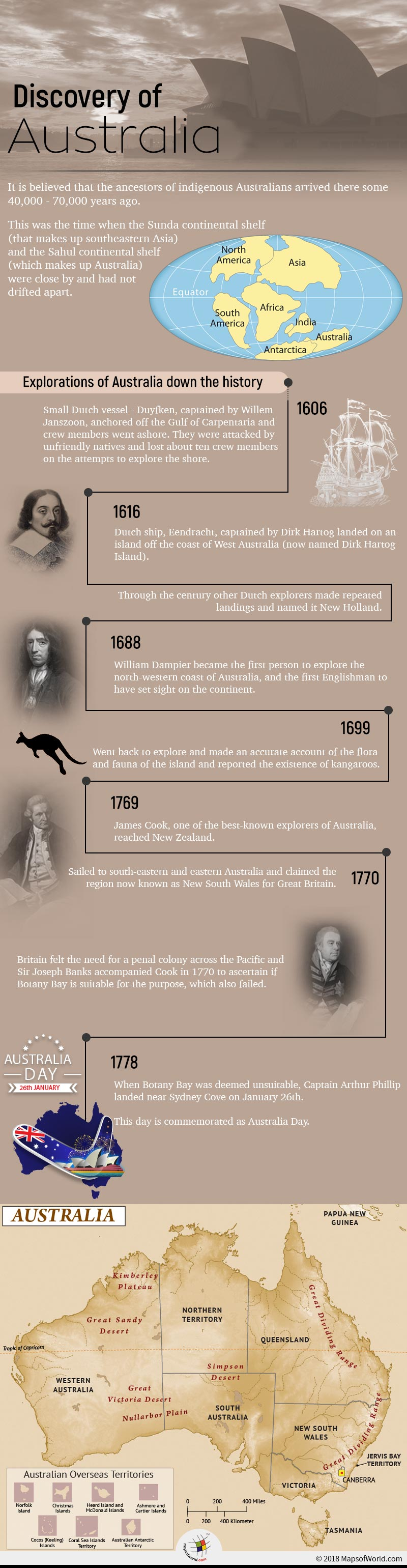 Infographic depicting the discovery of Australia