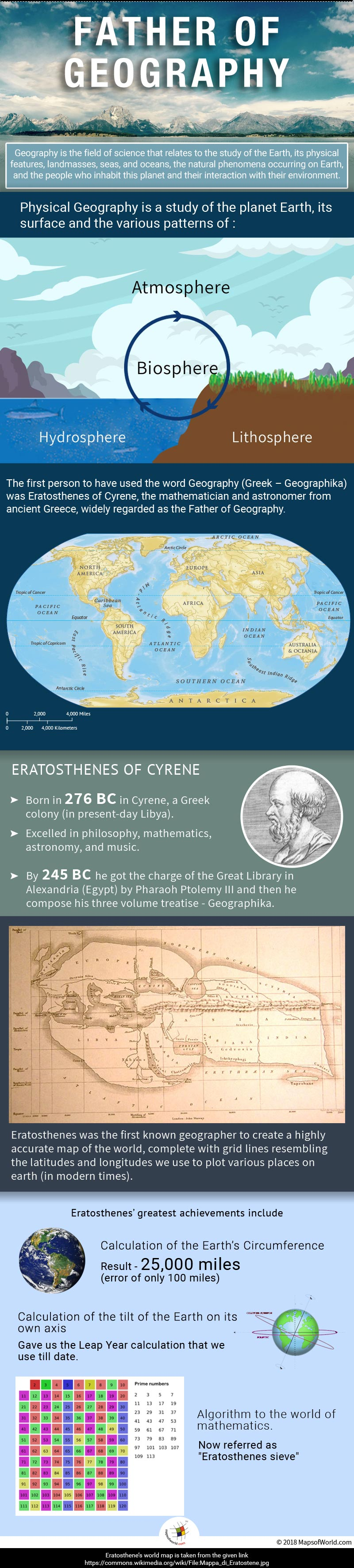 Infographic detailing the fathers of geography