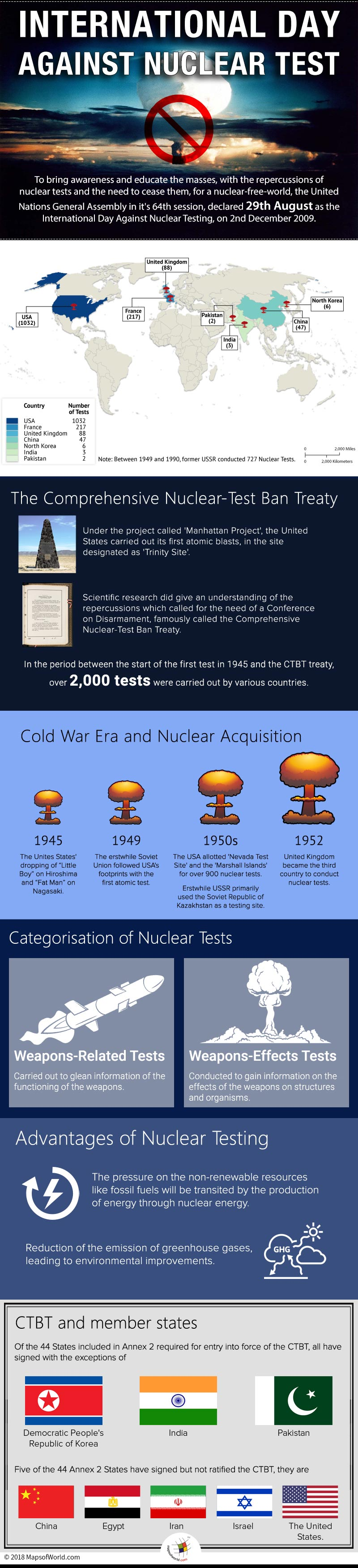 Infographic depicting the history of Nuclear tests.