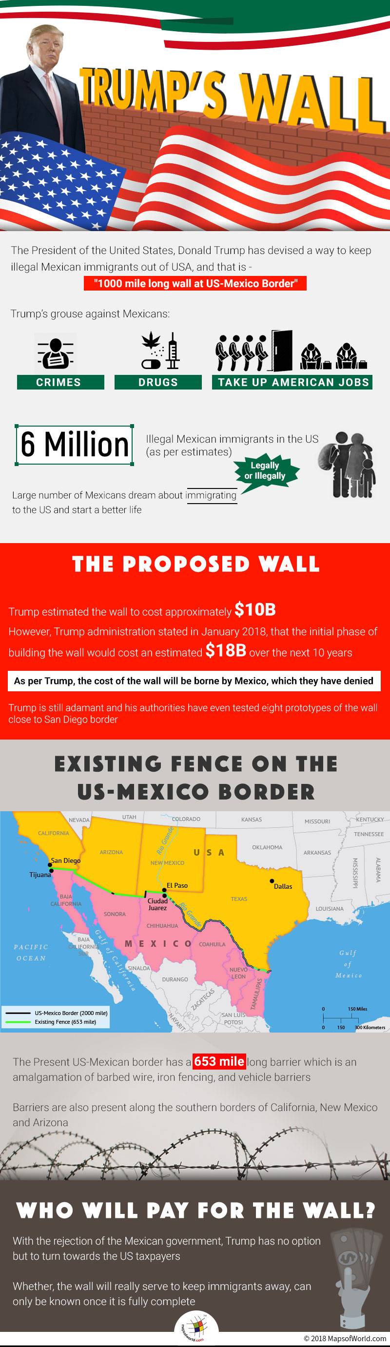 Infographic elaborating details of Trump Wall