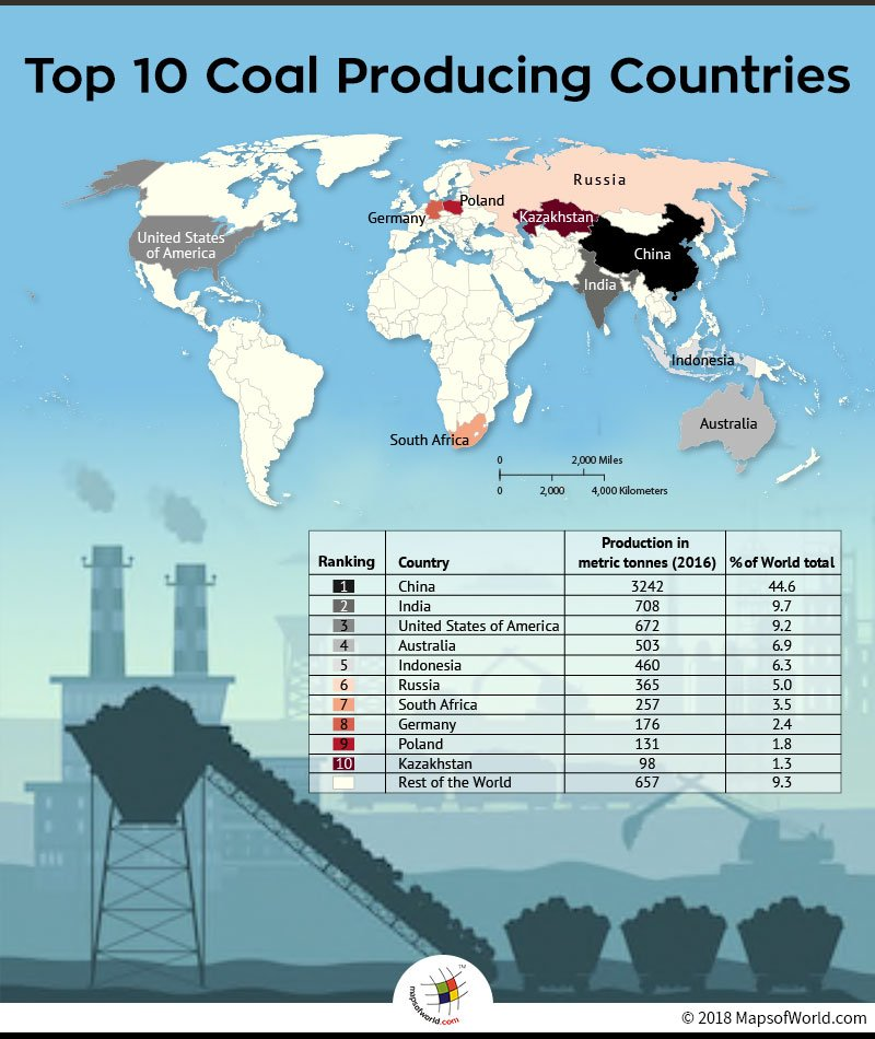 Top 10 Coal Producing Nations