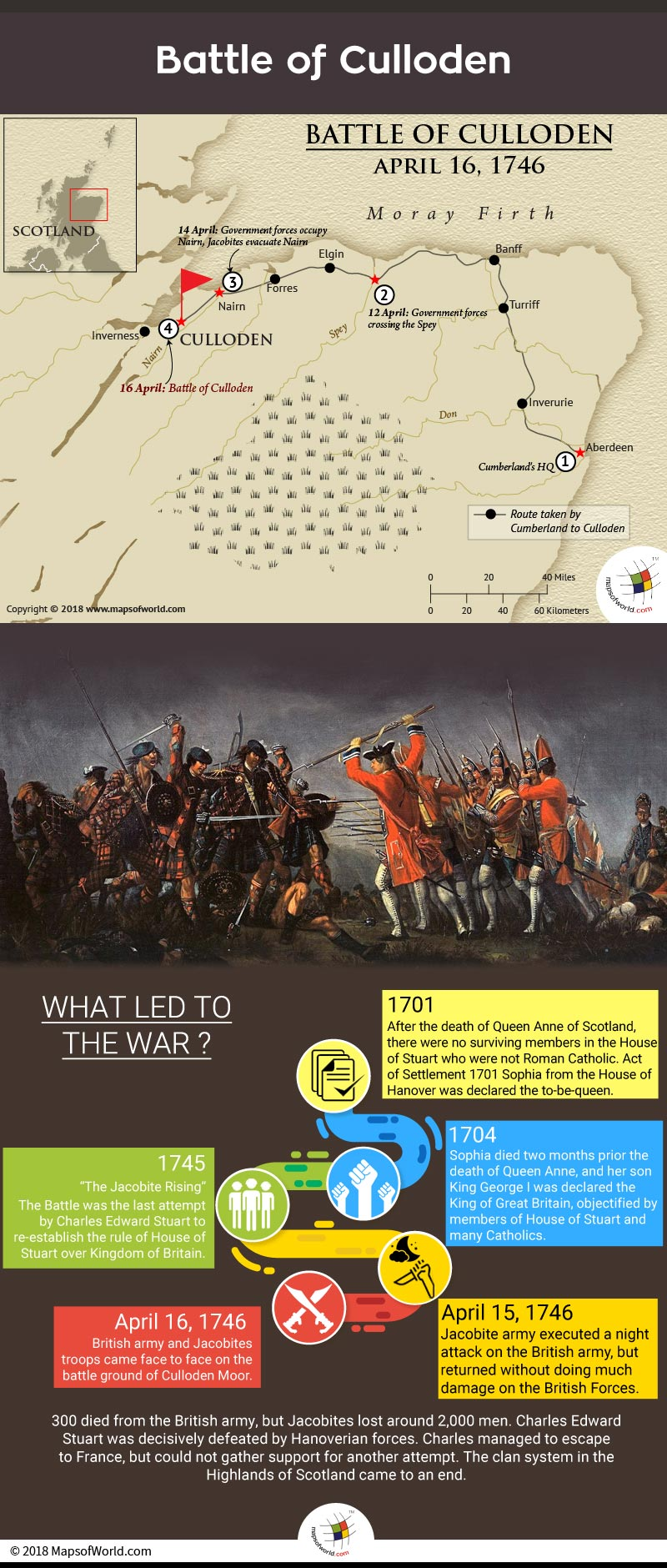 Infographic elaborating Battle of Culloden