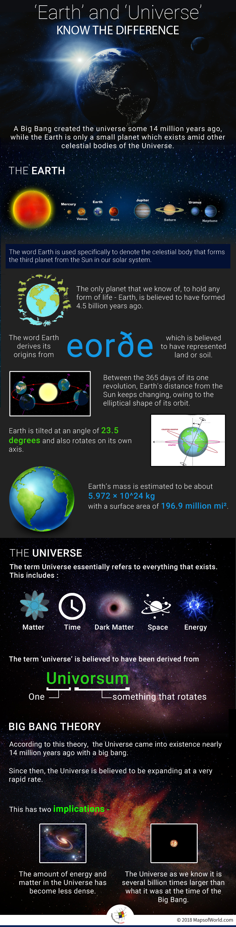 Infographic elaborating aspects of Earth and Universe