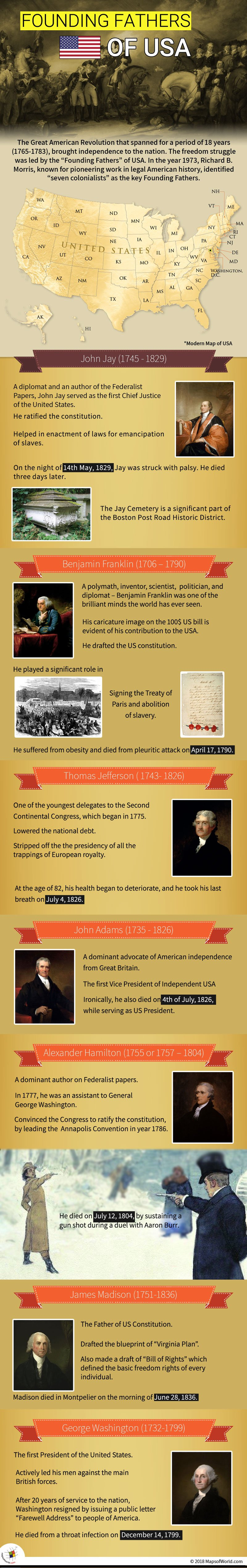 Infographic elaborating Founding Fathers of USA