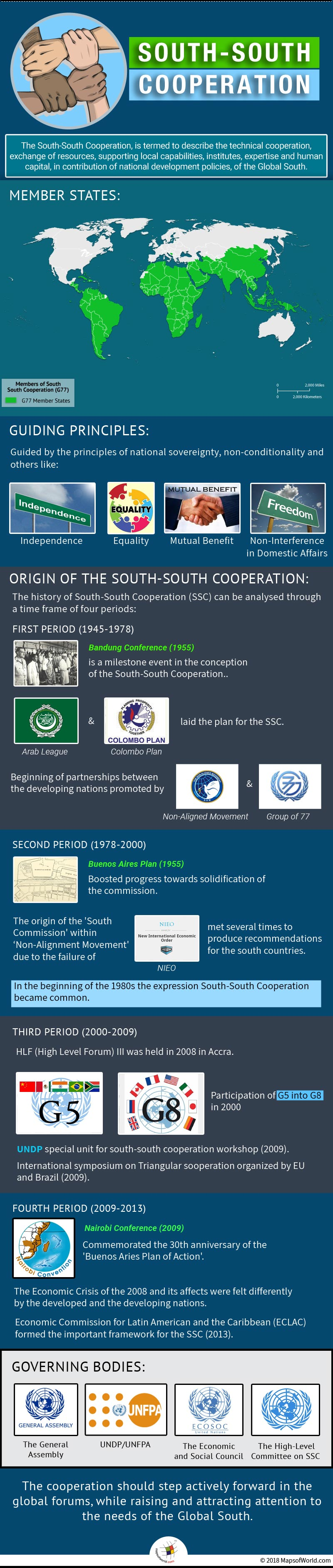Infographic elaborating south-south cooperation