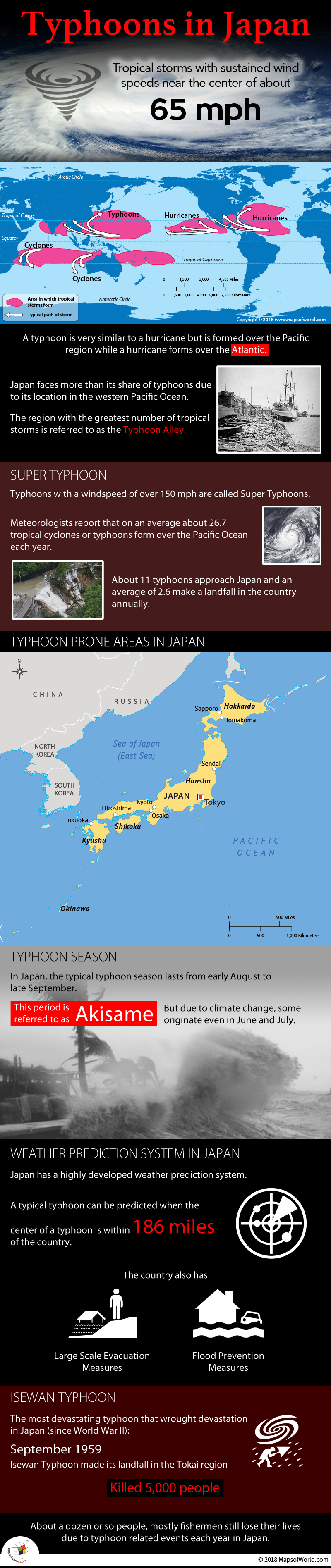 Infographic elaborating reason why typhoons occur in Japan.