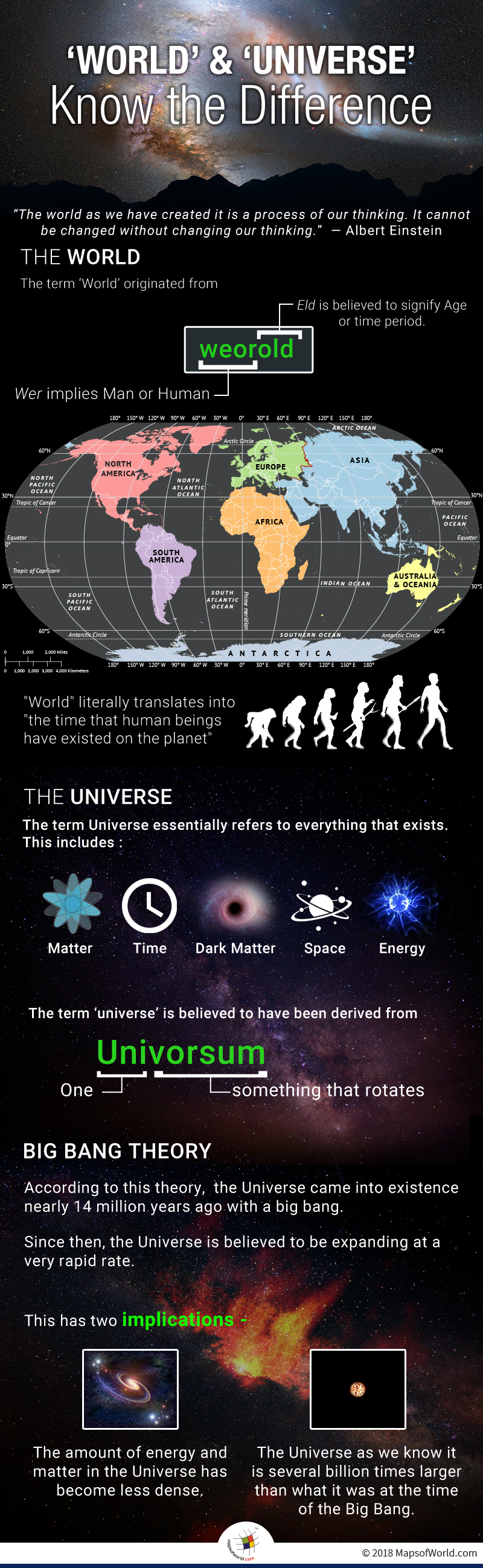 Infographic elaborating difference between 'World' and 'Universe'