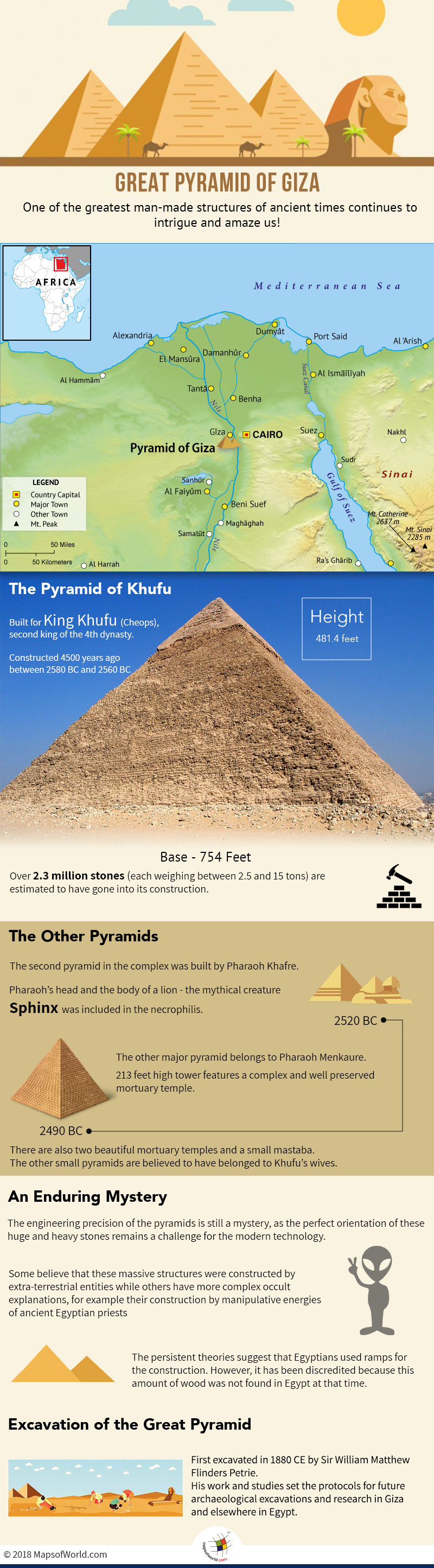 Infographic elaborating history of Great Pyramids of Giza