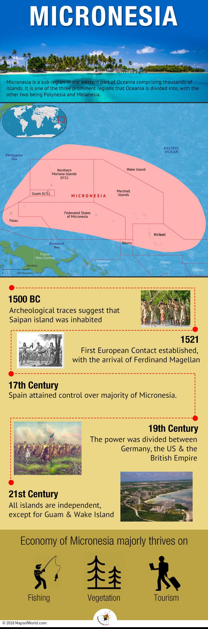 Infographic elaborating Micronesia