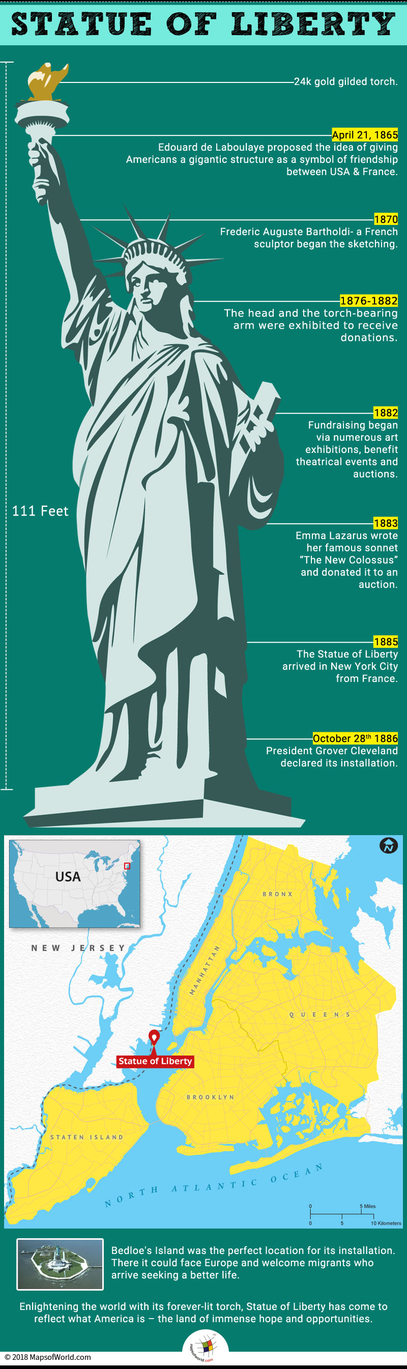 Infographic elaborating the construction of Statue of Liberty