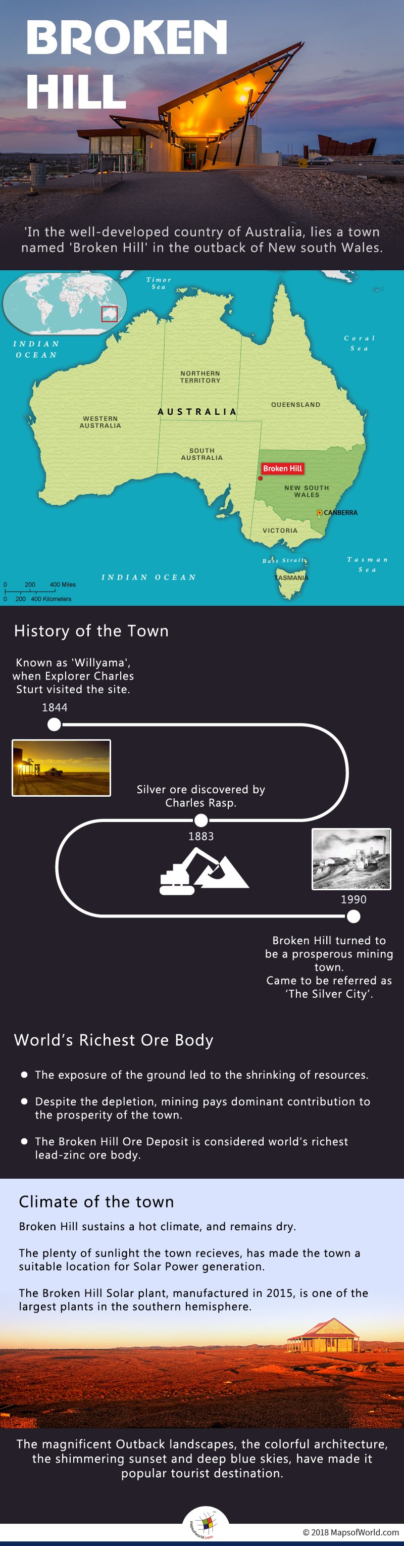 Infographic elaborating the aspects of city named 'Broken Hill'