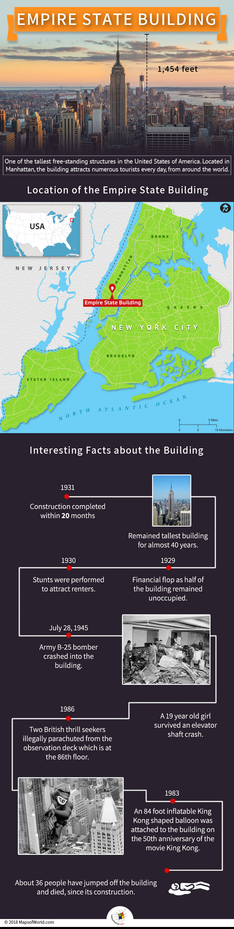 Empire State Building has remained the tallest in New York City for 40 years