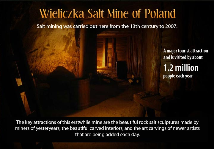 Infographic describing the underground city of Poland