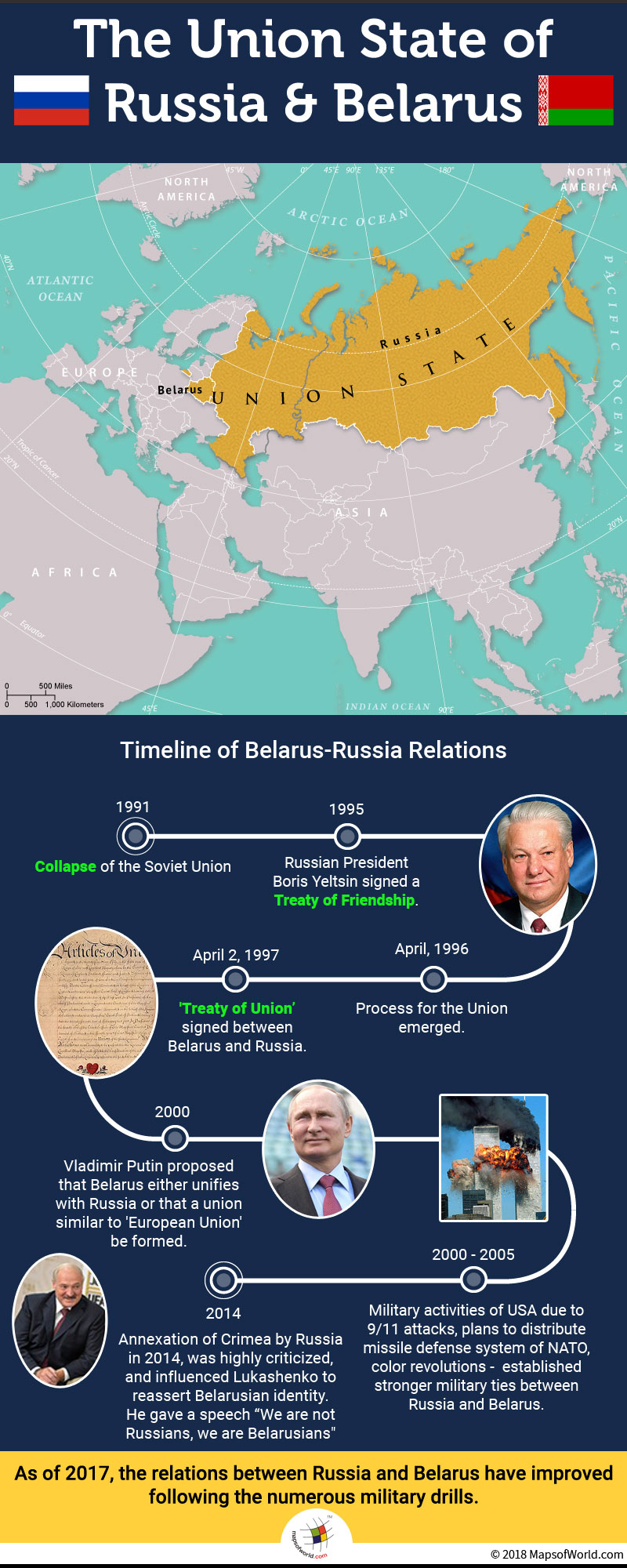 Belarus-Russia Relations Timeline - Answers