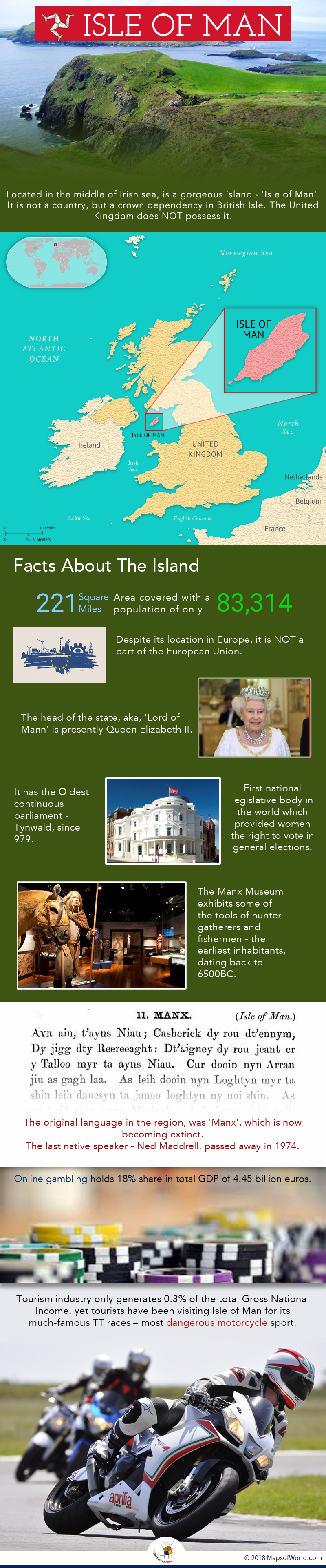 Infographic elaborating the facts of Isle of Man