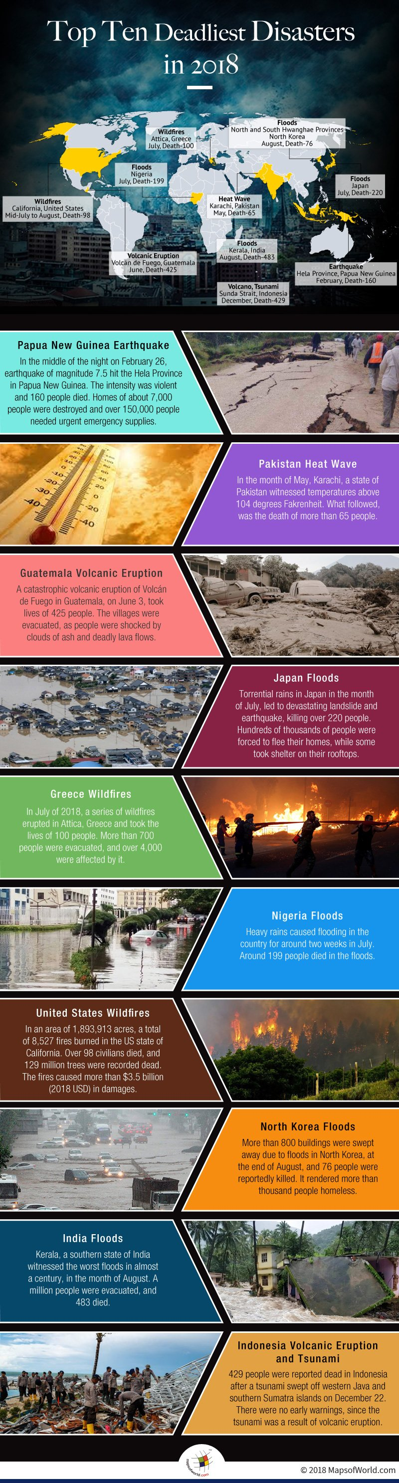 Infographic elaborating deadliest disasters of 2018