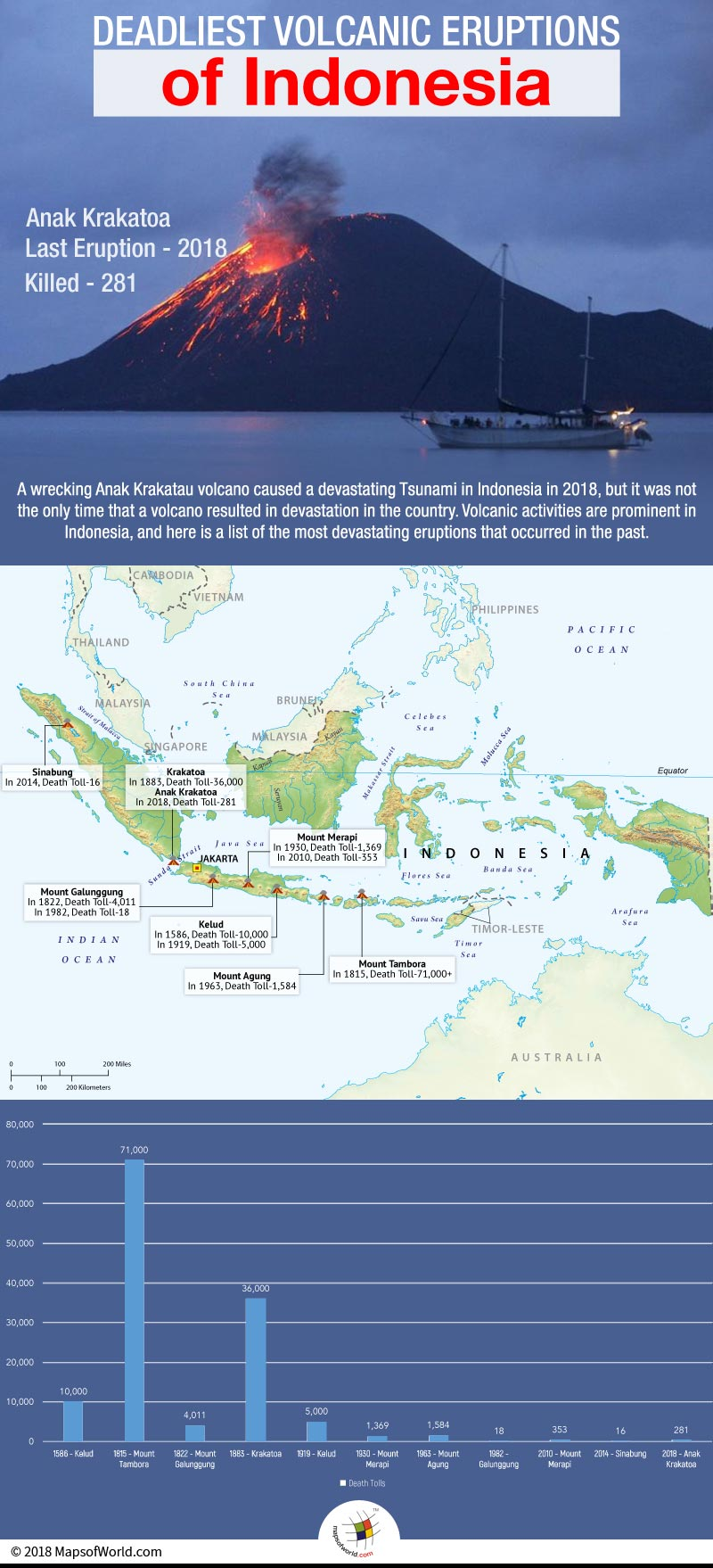 Infographic elaborating volcanic eruptions in Indonesia