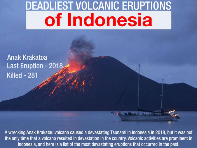 Volcanic Eruptions of Indonesia