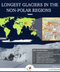 What are the longest glaciers in the non-polar regions