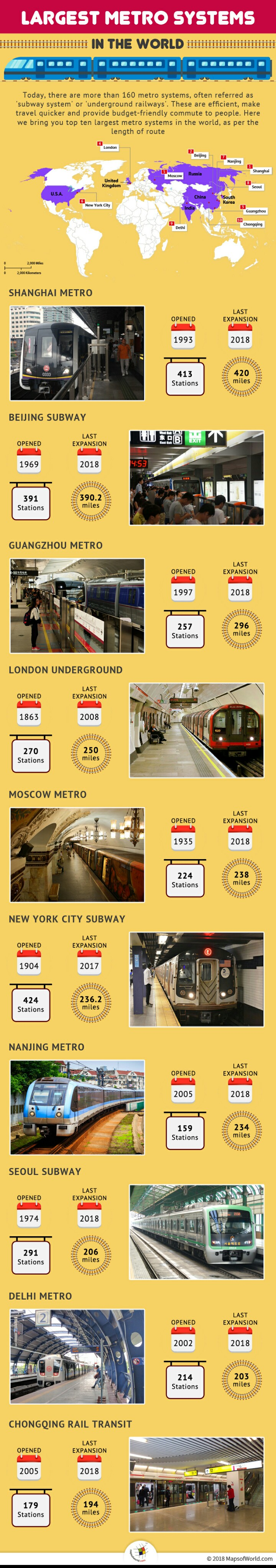 Infographic depicting ten largest metro systems