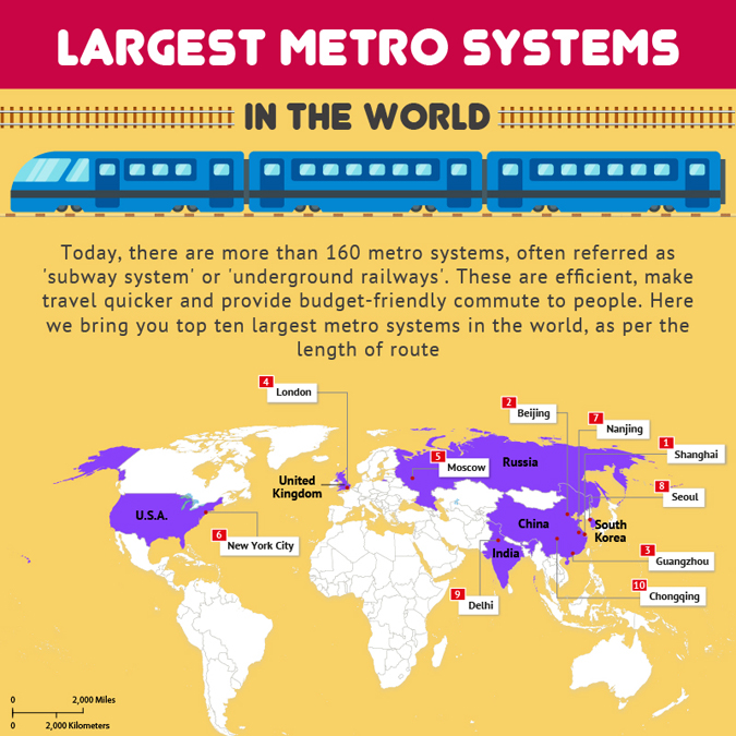 Largest Metro Systems