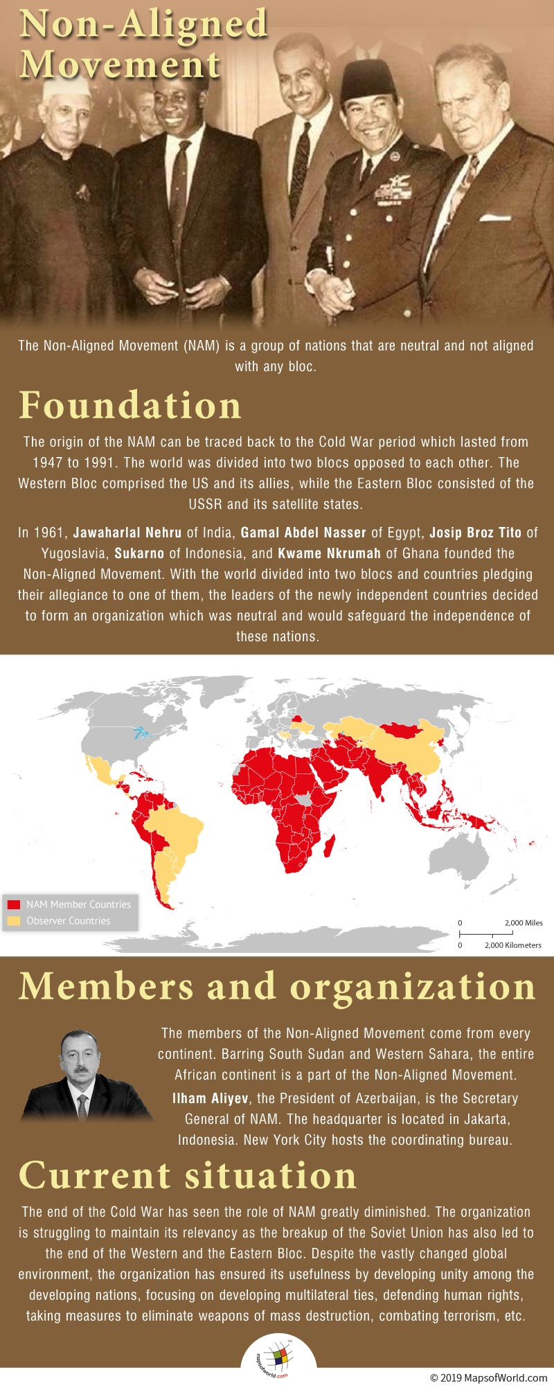 Infographic Showing Details on Non-Aligned Movement