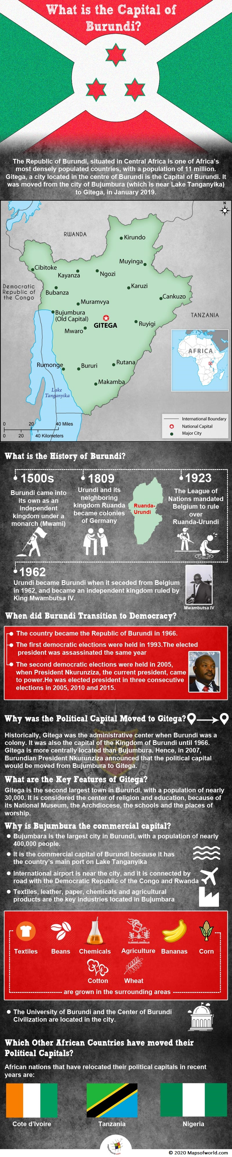 Infographic Giving Details on the Capital of Burundi