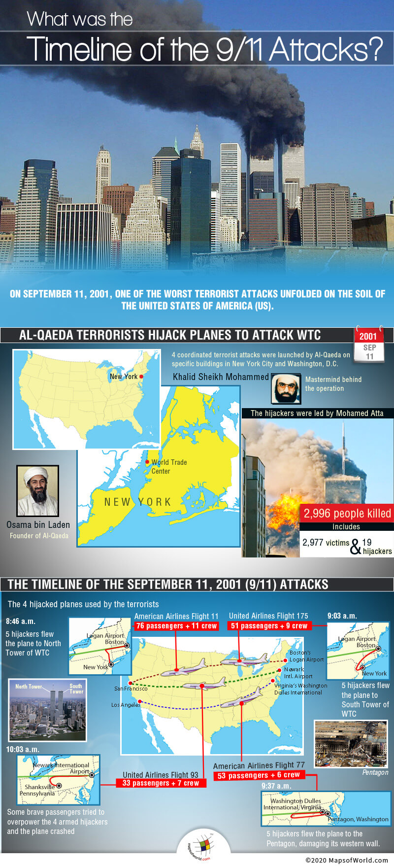 Infographic - Timeline of the September 11, 2001 (9/11) Attacks