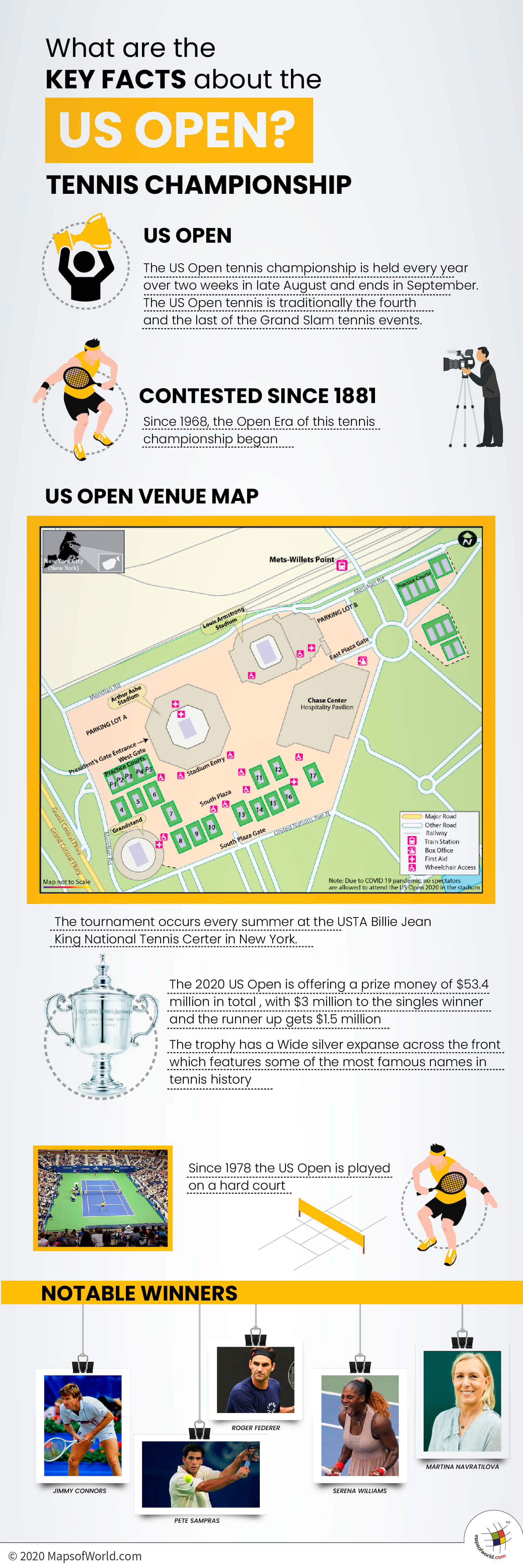 Infographic Showing Details About the US Open Tennis Championship