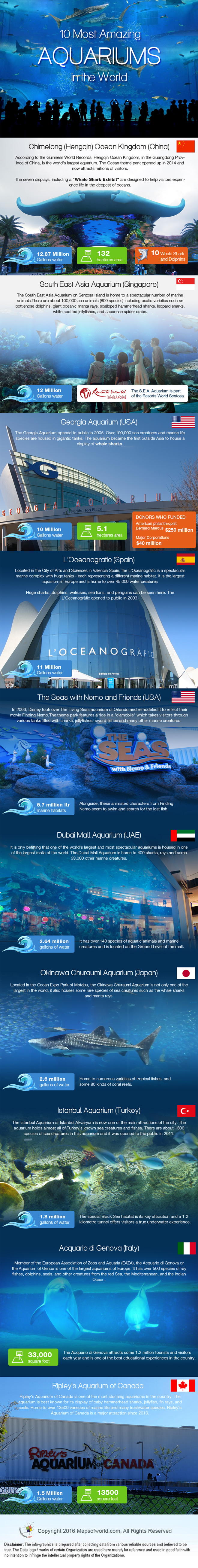 Infographic on 10 Most Amazing Aquariums in the World