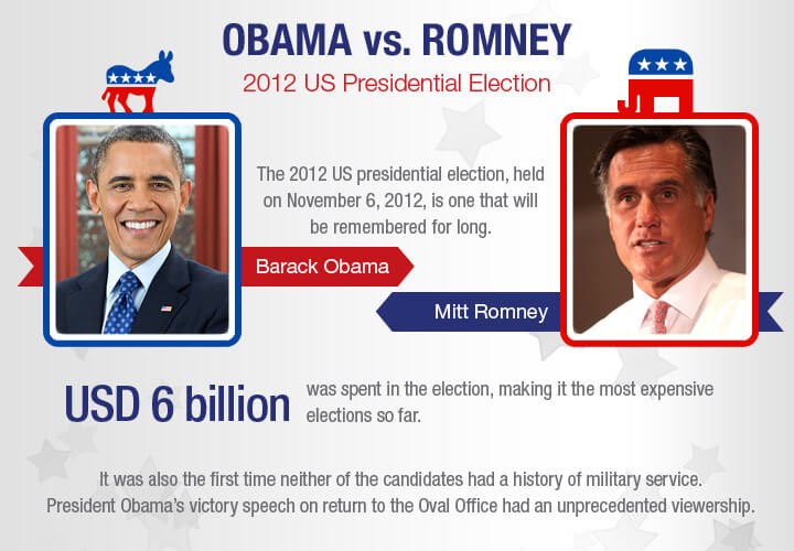 Obama Vs Romney Electoral College Map YouTube A Possible Obama Vs - 2012 us presidential election map