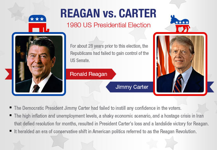 an analysis of the us presidential elections of 2000