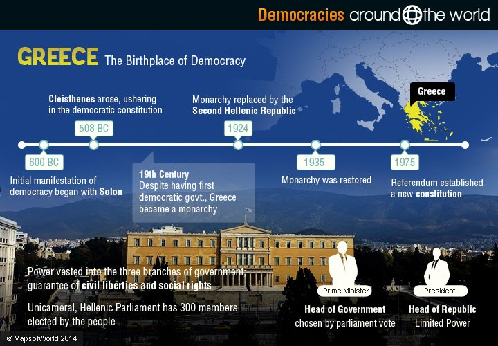 Democracies Around the World | Around the world
