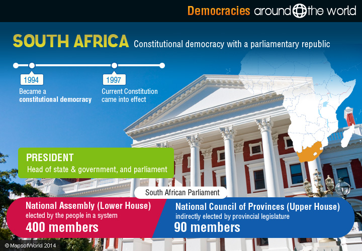 Democracies Around the World | Around the world